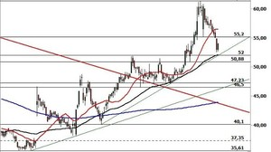 Chartanalyse MorphoSys: Pullback an Support