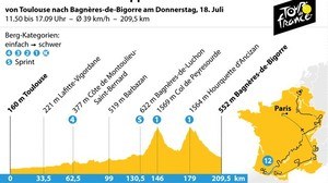 12. Etappe der Tour de France: Ab in die Pyrenäen - Tour geht
